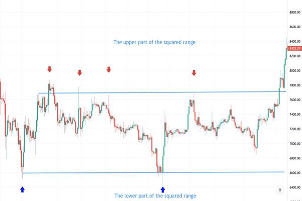 دامنه مربعی در معاملات محدوده نوسان - صرافی ارز دیجیتال نوبیتکس