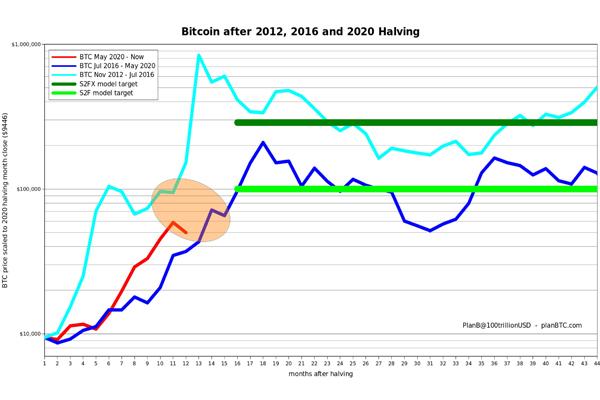 مقایسه نمودار بیت کوین در 2012،2016 و2020