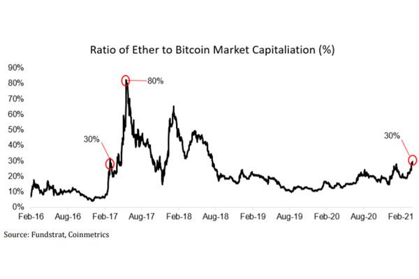 مقایسه بازار بیت کوین و اتریوم