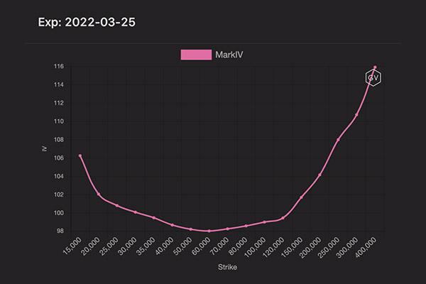 نمودار استرایک سال بعد