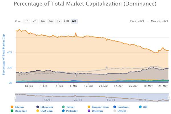 نمودار تسلط بیت کوین به بازار