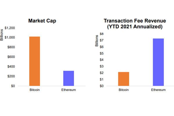 مقایسه هزینه شبکه اتریوم و بیت کوین