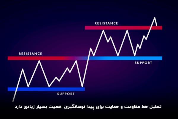 تعریف حمایت و مقاومت در تحلیل تکنیکال